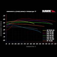 Колодки тормозные HB586N.660 HAWK HP Plus AP Racing CP7040, CP9040; 17mm - Колодки тормозные HB586N.660 HAWK HP Plus AP Racing CP7040, CP9040; 17mm